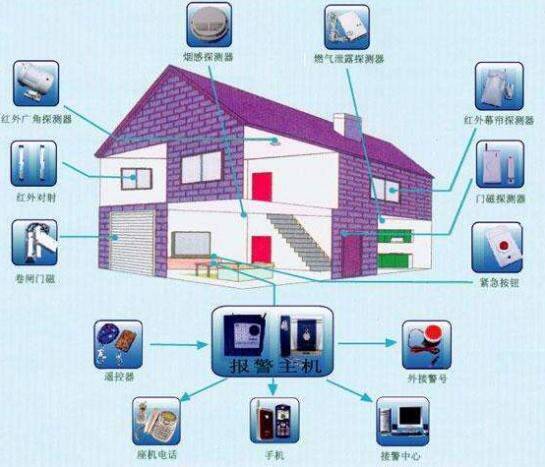 高品质安防报警安装公司诚信经营 优质高端智能家居整合设计专业定制