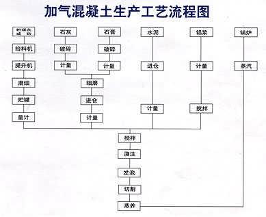 蒸压加气块设备生产厂家_干粉混合设备相关