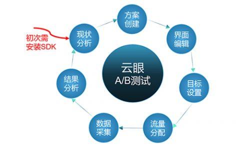 北京云眼网站AB测试工具_诚信经营行业专用软件-北京合力云通科技有限公司