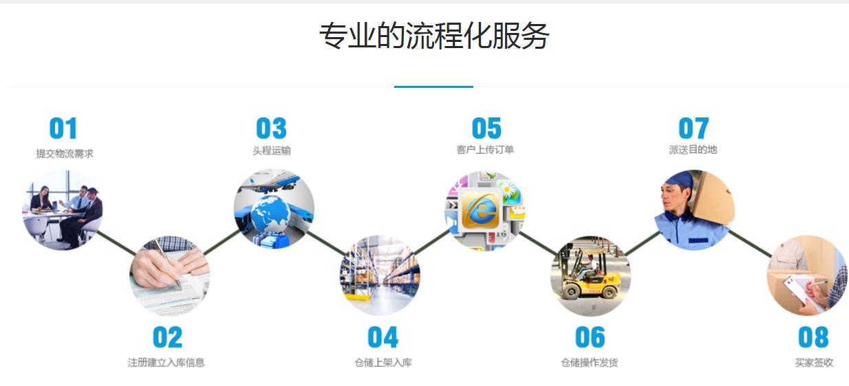 国际物流供应链_中越其他物流服务-广州风飞国际货运代理有限公司