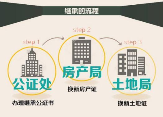 父母去世房产继承费用_父母房产中介过户-北京友信房地产经纪有限公司