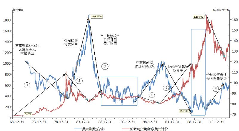外汇美元指数走势怎么解读_美元指数相关-上海和诚网络信息技术有限公司