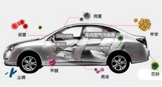 汽车除甲醛用什么好_四川商务服务公司-四川皇骐科技有限公司